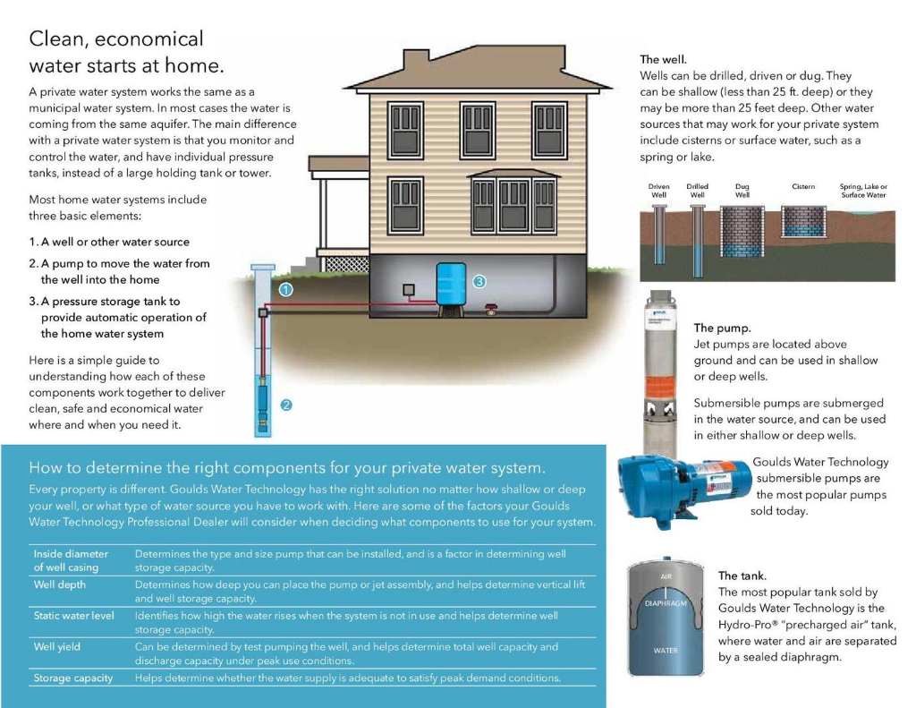 WATER PURIFICATION PRODUCTS - WELL SYSTEMS
